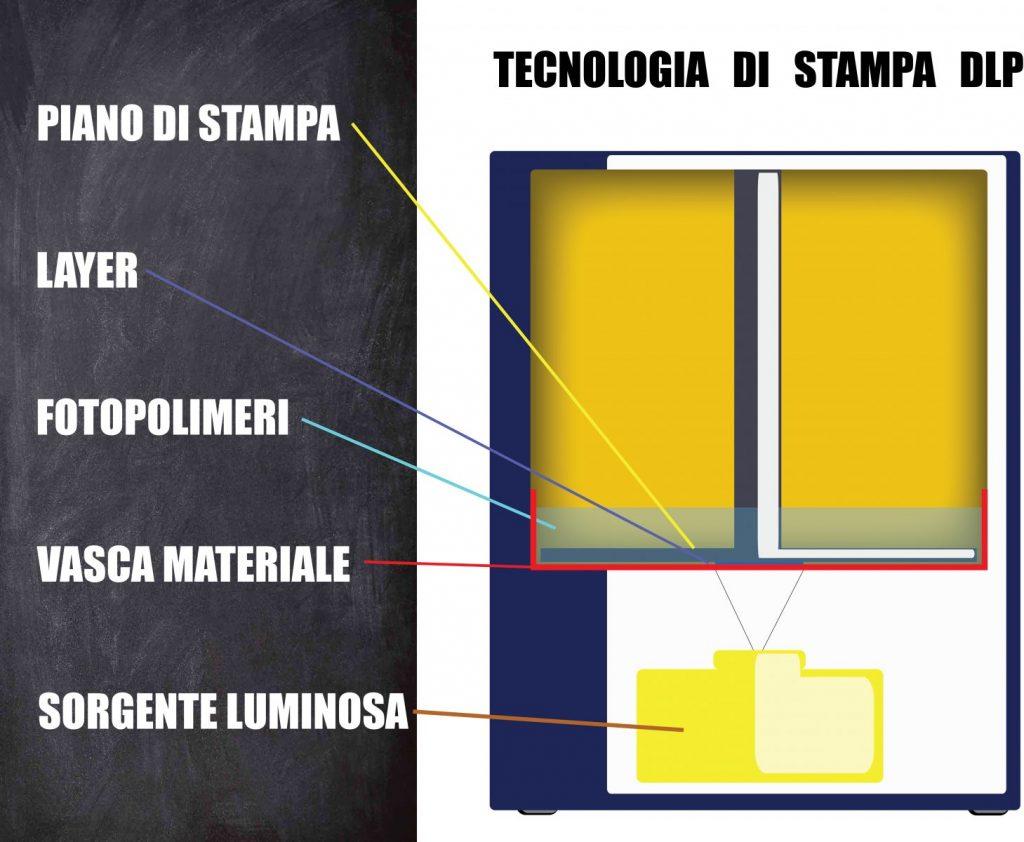 additive manufacturing DLP printer - come funziona