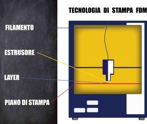 stampante 3d fdm - fused eposition modeling - francesco puzello