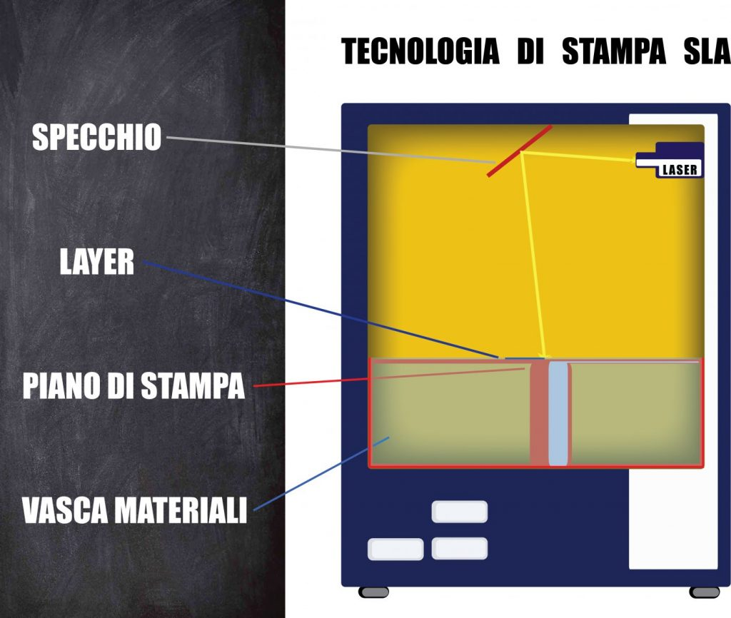SLA additive manufacturing - come funziona