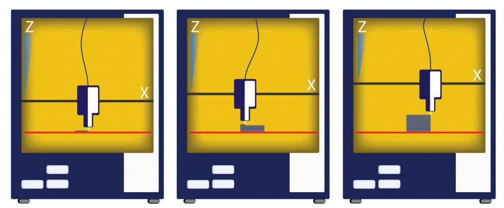 stampante 3d fdm - sequenza funzionamento