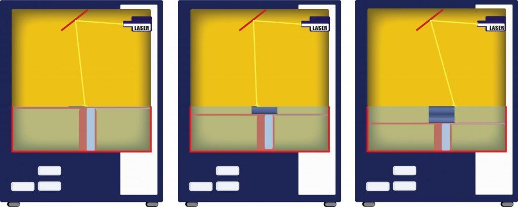Stampante 3d SLA - sequenza funzionamento - Francesco Puzello