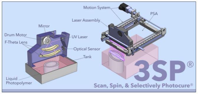 stampante 3d envisiontec - sistema 3sp