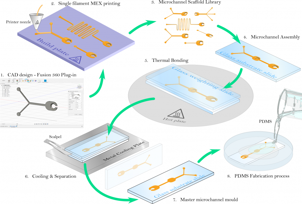 Laboratory on chip LOC con stampa 3d